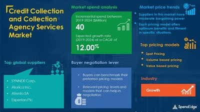 Credit Collection and Collection Agency Services Market Procurement Research Report