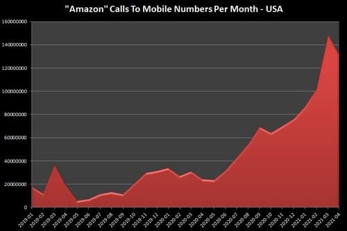 Amazon Imposter Robocalls Reaching 150 Million Per Month