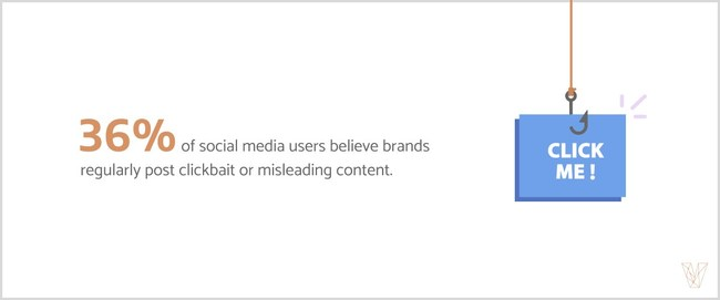 Visual Objects finds that 36% of social media users believe brands regularly post clickbait or misleading content.