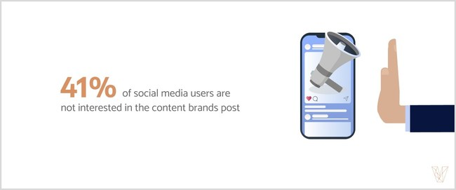 41% of social media users are not interested in the content that brands post, according to new data from Visual Objects.