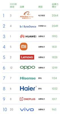 Los 50mejores constructores de marcas globales de China de KANTAR BrandZ™ (PRNewsfoto/Hisense)