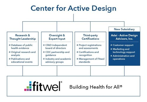 At-A-Glance: The Center for Active Design and Adai, Its New Subsidiary