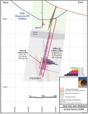 Filo Mining FSDH041 Section, May 13, 2021 (CNW Group/Filo Mining Corp.)