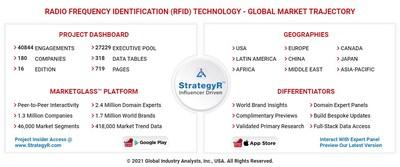 Global Radio Frequency Identification (RFID) Technology Market