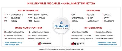 Global Insulated Wires and Cables Market