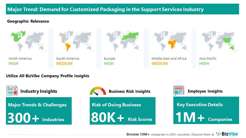 Snapshot of key trend impacting BizVibe's support services industry group.