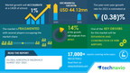 Aerospace Insurance Market to Accelerate at a CAGR of Almost 1% Key Drivers and Market Forecasts 17000+ Technavio Research Reports