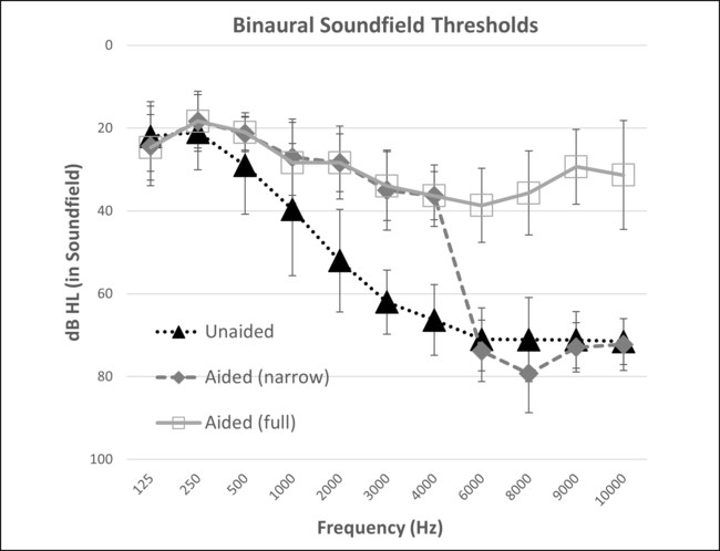 Average Binaural Detection Thresholds for Frequency-Modulated Tones in Sound Field for All Participants (N¼15). Error bars indicated one standard deviation from the mean. Conditions include unaided listening versus listening with the direct drive hearing aid, programmed either with settings for use in a trial period (full bandwidth) or with narrow bandwidth test condition with gain restricted above 5000 Hz.