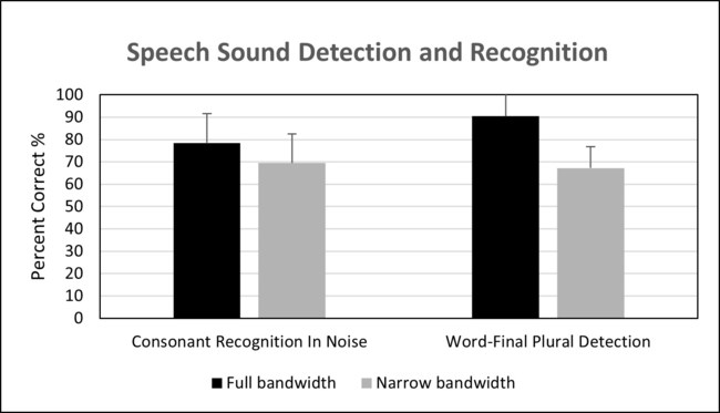 Mean Percentage Correct Scores for Consonant Recognition in Noise and Word-Final Plural Detection in the Full Versus Narrow Bandwidth Conditions (N¼15). Error bars indicate one standard deviation. There was a significant difference between the two bandwidth conditions for both outcome measures.