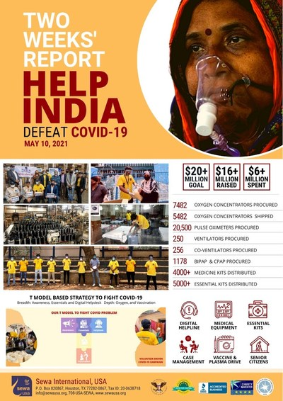 Infographic highlighting funds raised, spent, and work accomplished by Sewa International in a two-week period ending May 10, 2021