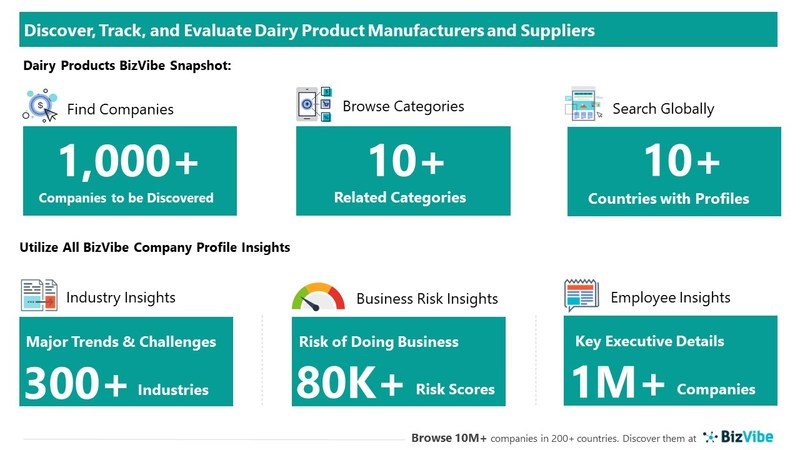 Snapshot of BizVibe's dairy product supplier profiles and categories.