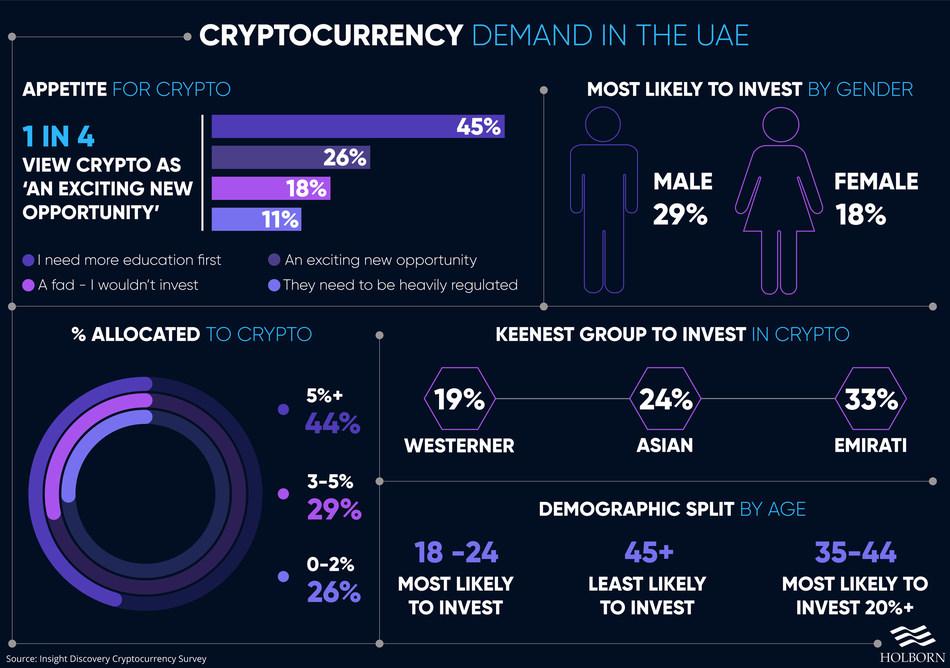 Cyptocurrencies
