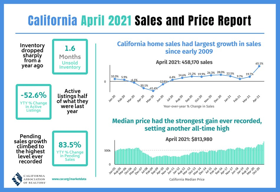 Heated market conditions and a shortage of homes for sale continued to put upward pressure on California home prices, driving the state's median price above the $800,000 benchmark for the first time ever in April, as home sales soared from last year's pandemic-level lows.
