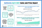 California median home price breaks $800,000 in April with home sales remaining robust as spring home-buying season kicks off, C.A.R. reports