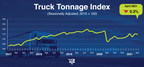 ATA Truck Tonnage Index Decreased 0.3% in April