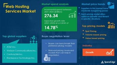 Web Hosting Services Market Procurement Research Report
