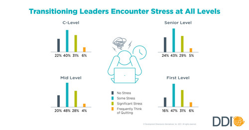 Transitioning Leaders Encounter Stress at All Levels