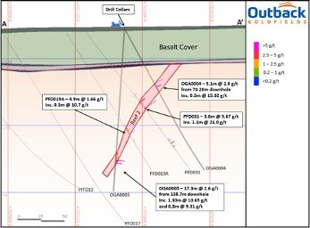 Figure 2: Cross section (A-A') looking north showing the location of OGA004 and OGA005 intercepts in relations to historic intercepts. (CNW Group/Outback Goldfields Corp.)