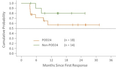 Follow-up = Time from first response to treatment discontinuation date or data cutoff of 10DEC2020 for ongoing patients