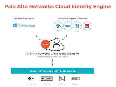 Palo Alto Networks introduced five key innovations that make it easier for customers to adopt Zero Trust across their network security stack including the industry's first Cloud Identity Engine. This allows customers to easily authenticate and authorize their users across enterprise networks, clouds and applications, irrespective of where their identity stores live.