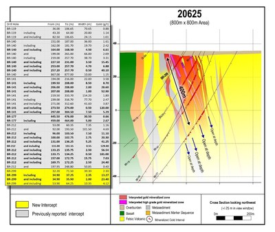Figure 5: Cross section 20625 showing the location of high-grade domain BR7 relative to the adjacent high-grade domains, within the broader LP Fault gold system. New results in yellow. (CNW Group/Great Bear Resources Ltd.)