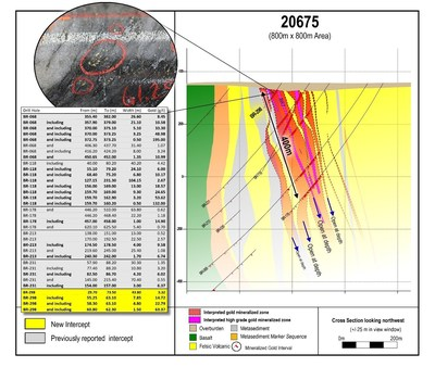 Figure 4: Cross section 20675 showing the location of high-grade domain BR7 relative to the adjacent high-grade domains, within the broader LP Fault gold system. New results in yellow including an inset of gold mineralization from BR-298. Image is of a selected interval and does not represent all gold mineralization on the property. (CNW Group/Great Bear Resources Ltd.)