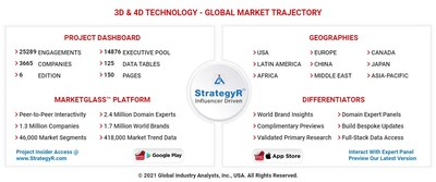 Global 3D and 4D Technology Market