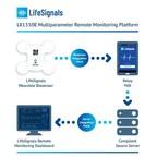 LifeSignals receives CE Mark Approval for LifeSignals LX1550E Multiparameter Remote Monitoring Platform