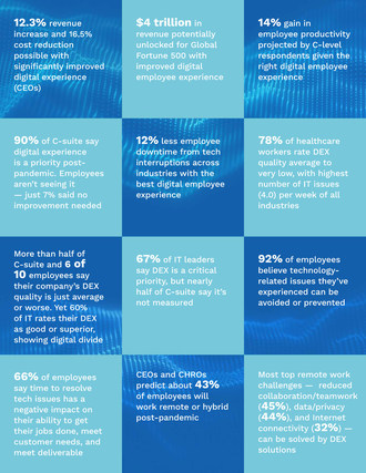 The Future of Digital Workplaces Survey