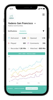 Convey by OneDay features a centralized dashboard with granular insights to help drive results.