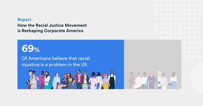 """According to the """"Paradigm Diversity, Equity, and Inclusion Update: How the Racial Justice Movement is Reshaping Corporate America"""" report, 69% of Americans believe racial injustice is a problem in the U.S."""