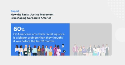 """According to the """"Paradigm Diversity, Equity, and Inclusion Update: How the Racial Justice Movement is Reshaping Corporate America"""" report, 60% of Americans now think racial injustice is a bigger problem than they thought it was before the events of the past year."""