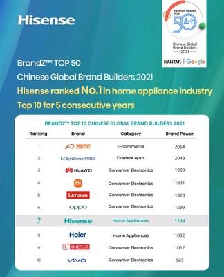 Hisense ficou em 7º lugar na lista BrandZ TOP 50 de desenvolvedores globais de marcas da China de 2021 (PRNewsfoto/Hisense)