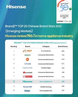 Hisense ficou em 8º lugar na lista BrandZ TOP 50 de desenvolvedores globais de marcas da China de 2021 (PRNewsfoto/Hisense)