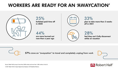 Research from Robert Half shows many workers are burned out and ready for a vacation.