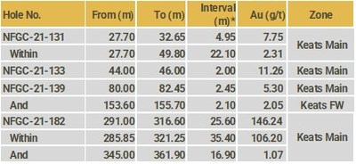 Highlights Table (CNW Group/New Found Gold Corp.)