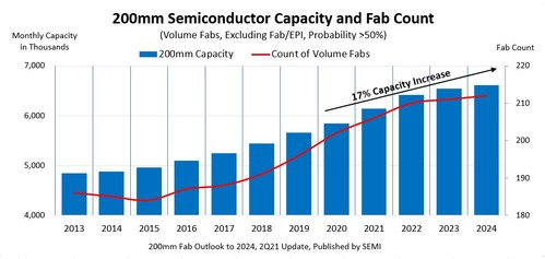 200mm installed semiconductor capacity and fab count, 2013 to 2024