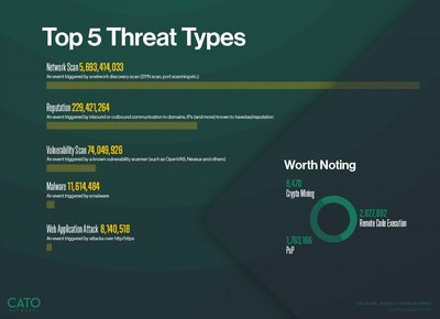 Cato identified the top threats on enterprise networks during Q1, 2021. Network Scans were by far the most common with more than 5 billion instances. By contrast, there were just over 229 million reputation-based threats, the second most common threat type.