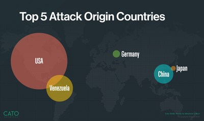 Based on Cato's research, the US was by far the most common source of attacks during Q1, 2021.