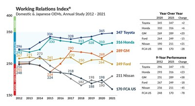 The 2021 NA Automotive OEM Buyer – Supplier Working Relations Index shows Toyota and Honda remaining in first and second place overall, with General Motors and Nissan improving significantly, and Ford and FCA/Stellantis dropping significantly.