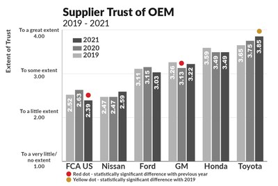 Trust and communication are among the most important factors in Working Relations.  This year, Toyota, General Motors, and Nissan all improved somewhat, with Honda holding steady, and Ford and FCA/Stellantis dropping.