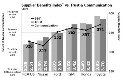 """The Working Relations Index Study has shown conclusively over the years that the higher and OEM ranks on the Index, the greater the benefits the OEM receives from the supplier.  This graph shows how """"benefits received"""" closely tracks """"trust & communication."""""""