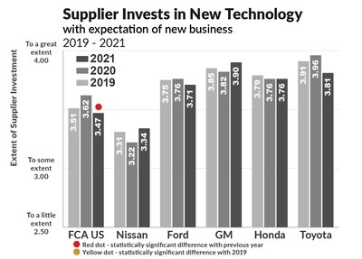 One of the specific benefits an automaker receives from its supplier is new innovation and technology.  This graph shows the supplier's willingness to invest in new technology, with the expectation (based on trust) of receiving new business.