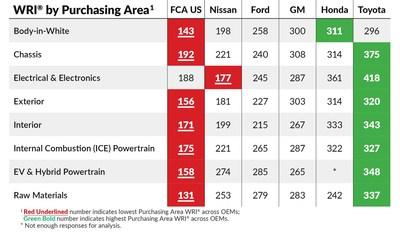 The Working Relations Index Study examines each specific purchasing area of an automaker and suppliers rank them.  This year, Toyota ranks best in 7 of the 8 purchasing areas, and Honda was tops in one, and in second in six others.  FCA/Stellantis scored poorest in seven of eight purchasing area rankings.