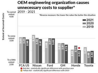 An automaker's engineering group can help drive down unnecessary costs by working more effectively with supplier by streamlining decision-making.  This reverse-measure graph shows Toyota doing the best job, followed by Honda, GM, and Ford.