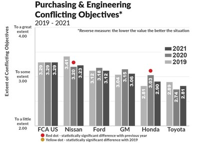 Another source of cost overruns is conflicting objectives between an automaker's engineering and purchasing groups as they work out new vehicle designs or refreshed designs.  This reverse-measure graph shows Toyota and Honda doing the best job in this regard.