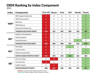 The Working Relations Index Study incorporates four different indexes, each of which measures groups of unique attributes of Working Relations.  They are:  the Working Relations Index (WRI);  the Supplier Benefits Index (SBI); the Buyer Characteristics Index (BCI); and the Business Practices Index (BPI). Toyota has led the industry in good supplier relations, and, as Table 3 shows, Toyota is again ranked the best.