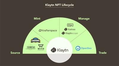 Klaytn NFT Lifecycle