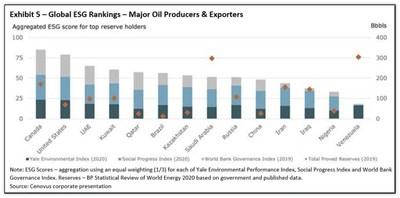 Exhibit 5 - Global ESG Rankings - Major Oil Producers & Exporters (CNW Group/Reconnaissance Energy Africa Ltd.)