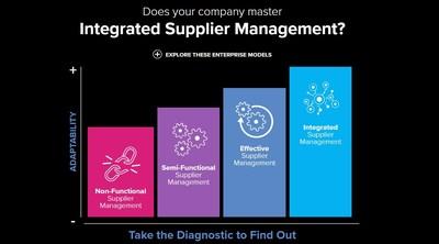 Integrated Supplier Management Diagnostics Tool